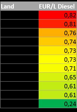 Durchschnittliche Dieselpreise nach Ländern